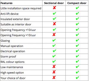 Sec vs compact